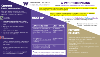 Libraries Phased Re-opening Chart – Updated 3/25